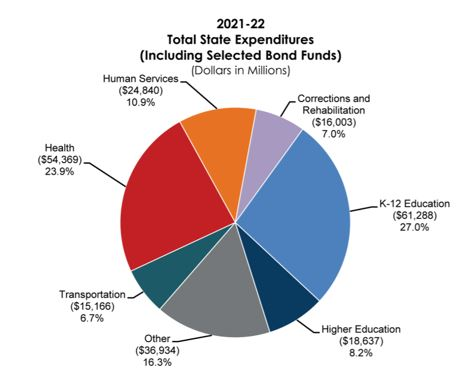 2021 - 2022 Total State Expenditures