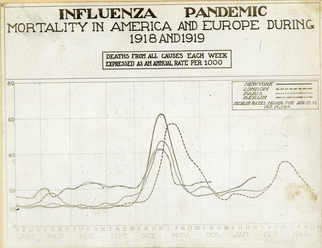A chart shows a spike in deaths during the massive influenza pandemic.