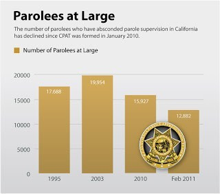 parolees at large graph from 1995 to 2011