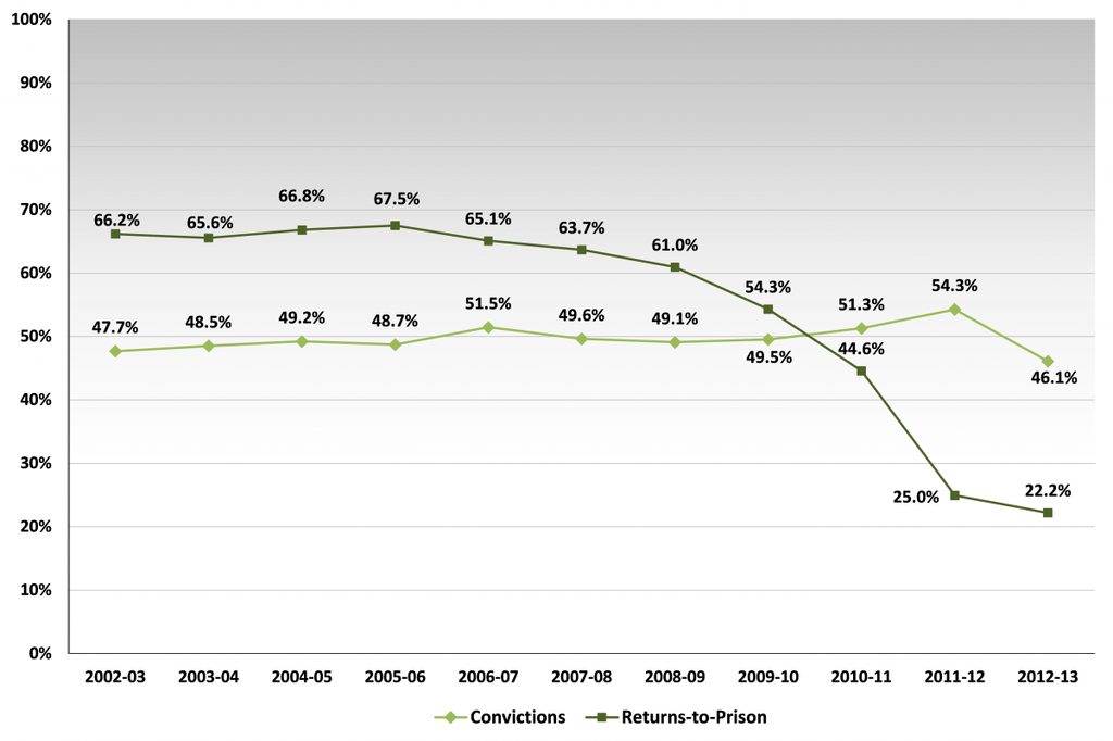 chart of convictions versus returns to prison from 2002 to 2013