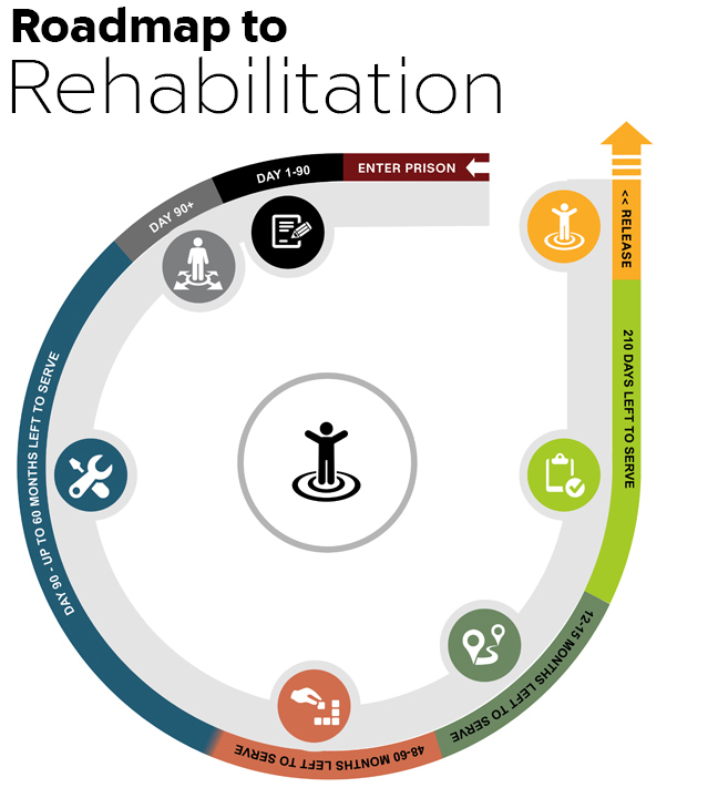 Step by step roadmap to rehabilitation